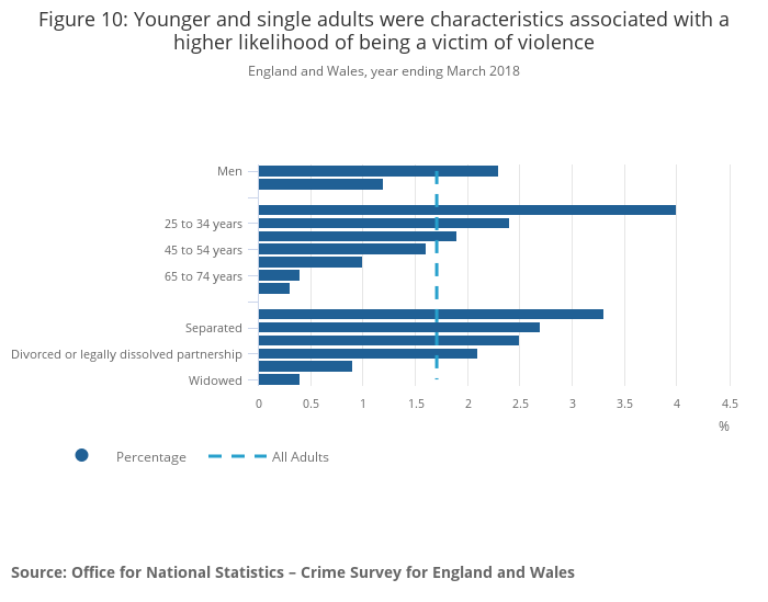 The nature of violent crime in England and Wales - Office