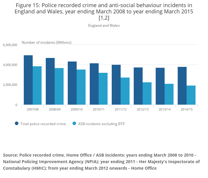 home office statistics This morning, the office for national statistics (ons) published the latest crime  statistics for england and wales for the year ending june 2017.