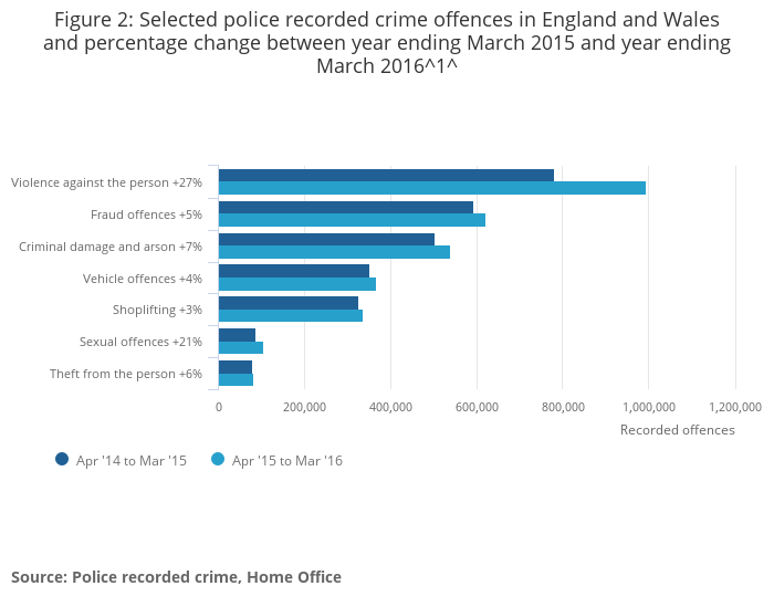 9721648f09fee Crime in England and Wales - Office for National Statistics