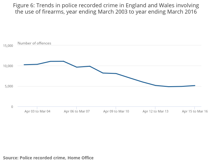 crime in england and wales office for national statistics