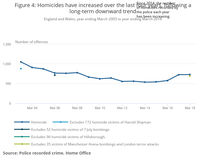 watch 42c70 f1964 Crime in England and Wales - Office for National Statistics