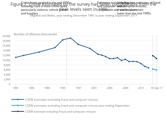 10f2b5e0b2e9 Crime in England and Wales - Office for National Statistics