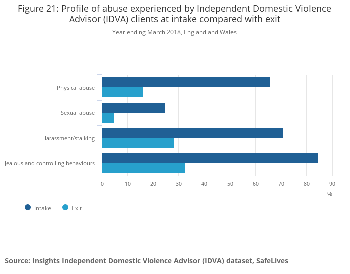 Domestic abuse in England and Wales - Office for National