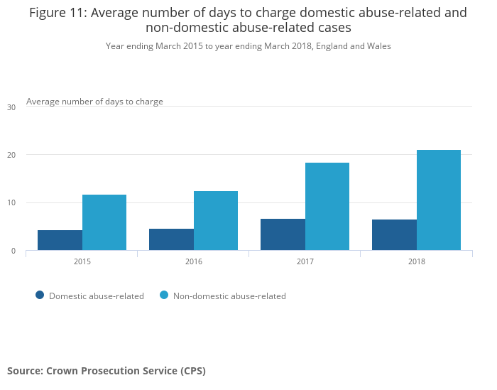 Domestic abuse in England and Wales - Office for National Statistics