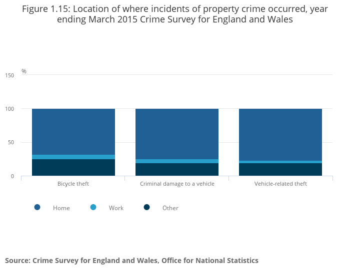 Focus on property crime - Office for National Statistics