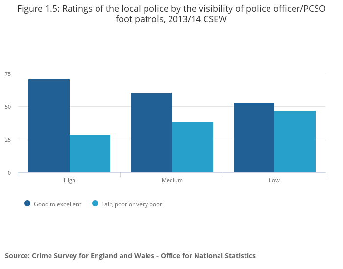public perception police Ipsos mori | public views of policing in england and wales 2017/18   perceptions of police effectiveness are generally in line with 2016 findings, with.