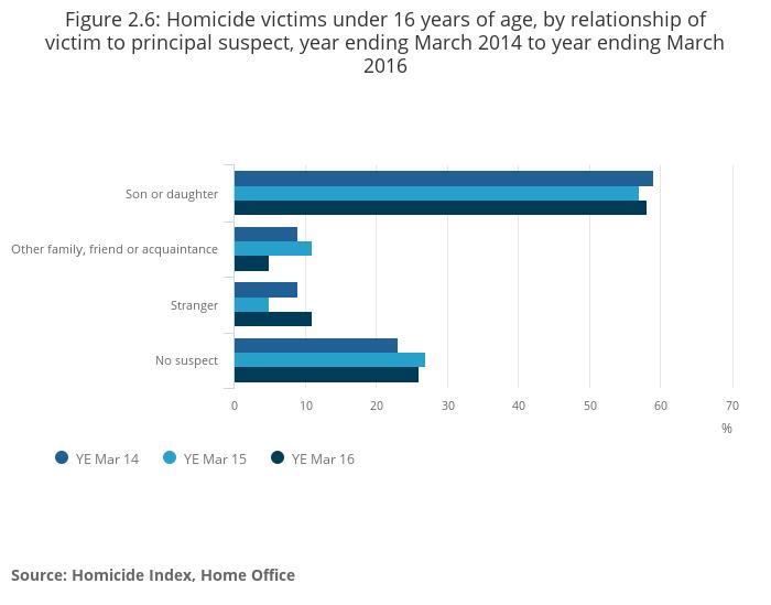 Homicide - Office for National Statistics