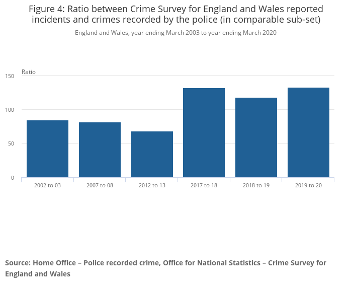 User guide to crime statistics for England and Wales - Office for