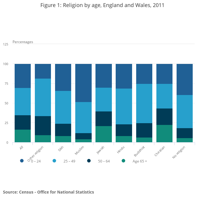 Full story: What does the Census tell us about religion in 2011