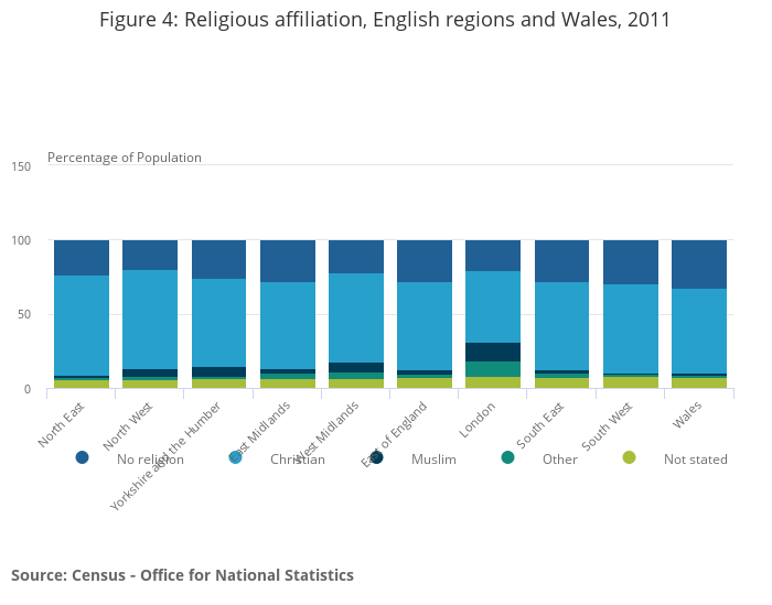 Religion in England and Wales 2011 - Office for National