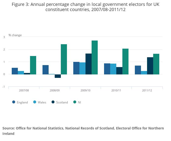 Electoral statistics, UK - Office for National Statistics