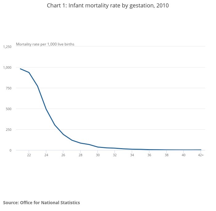 Gestation-specific Infant Mortality in England and Wales