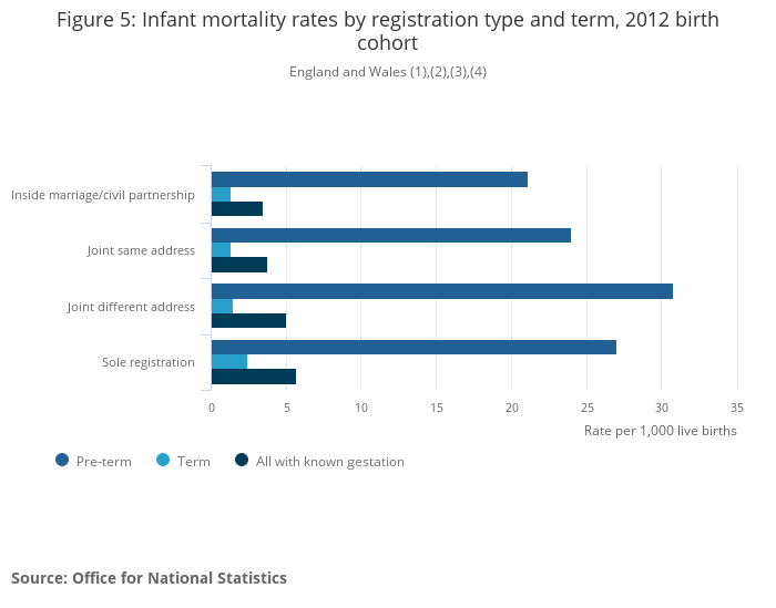 Gestation-specific Infant Mortality - Office for National