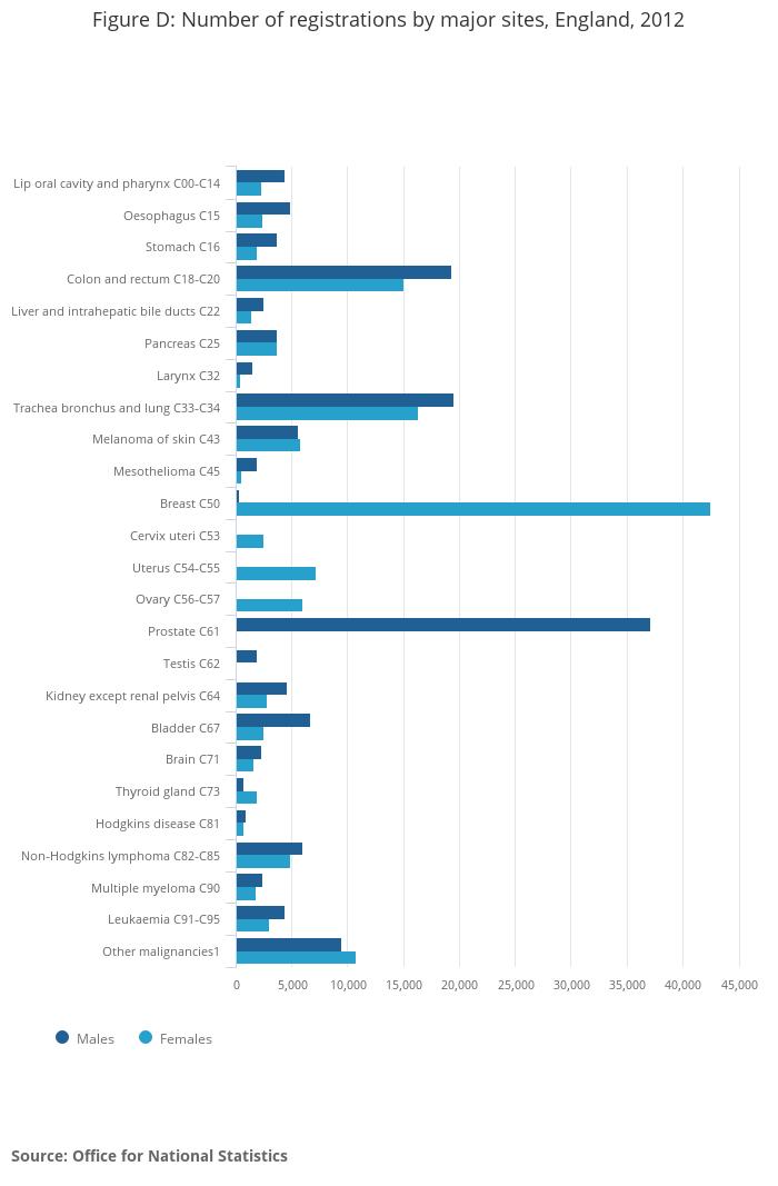 Kidney Disease In Males: Cancer Statistics Registrations, England