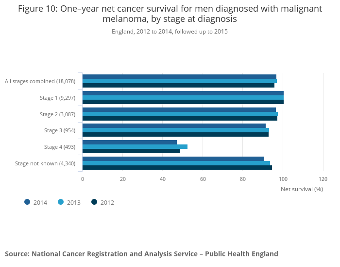 Cancer survival by stage at diagnosis for England