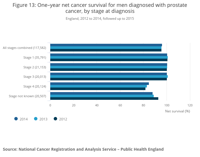 Cancer Survival By Stage At Diagnosis For England Experimental Statistics Office For National Statistics