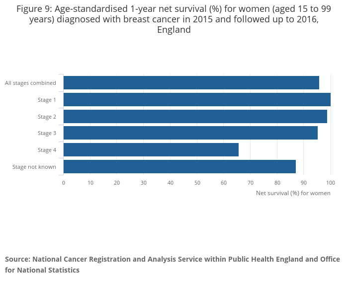 cancer survival and health insurance is Other survival-related factors include the characteristics of the health services, having a private health plan/insurance,, and the socioeconomic status of the patients the socioeconomic status of the patients is a variable still little used in brazil, but it has shown to be an important determinant of breast cancer survival in.