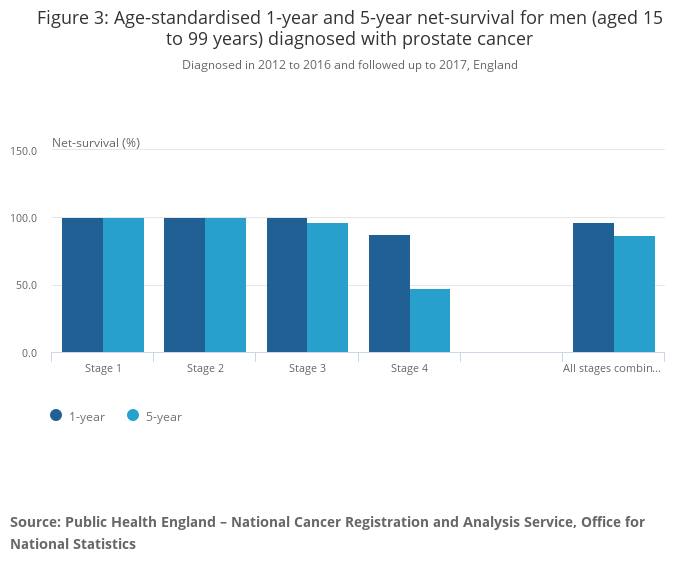 Cancer Survival In England Office For National Statistics