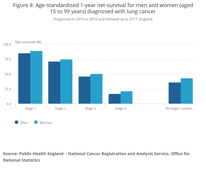 39322ca9ffc Cancer survival in England - Office for National Statistics