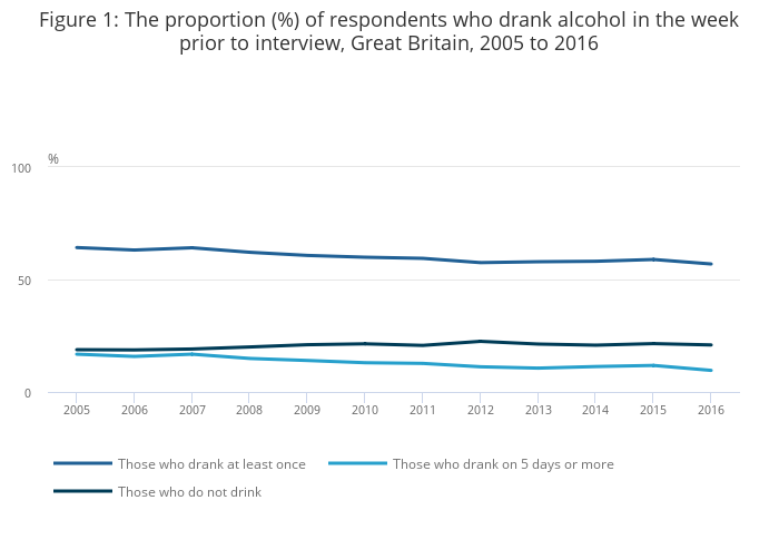 Adult drinking habits in Great Britain - Office for ...
