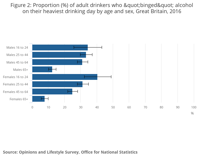 Adult drinking habits in Great Britain - Office for National Statistics