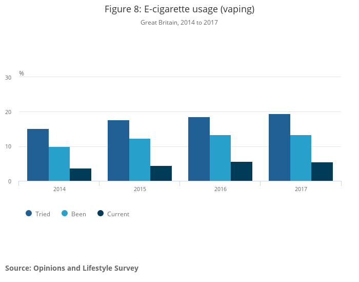 Adult smoking habits in the UK - Office for National Statistics