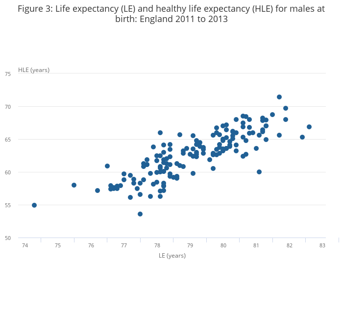Healthy Life Expectancy at Birth for Upper Tier Local