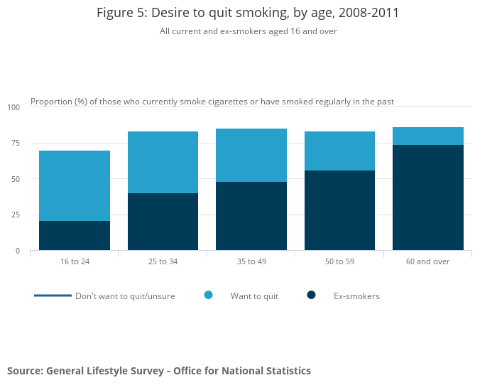tobacco and adult smoking habits The bma has a long history and strong policy for supporting measures to reduce tobacco-related harm,  adult smoking habits in the uk: 2016 nhs digital.