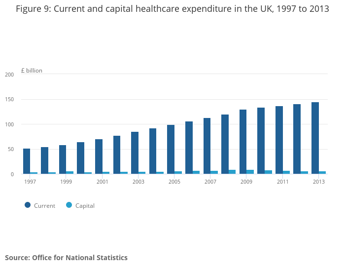 7b473fc64 Expenditure on Healthcare in the UK - Office for National Statistics