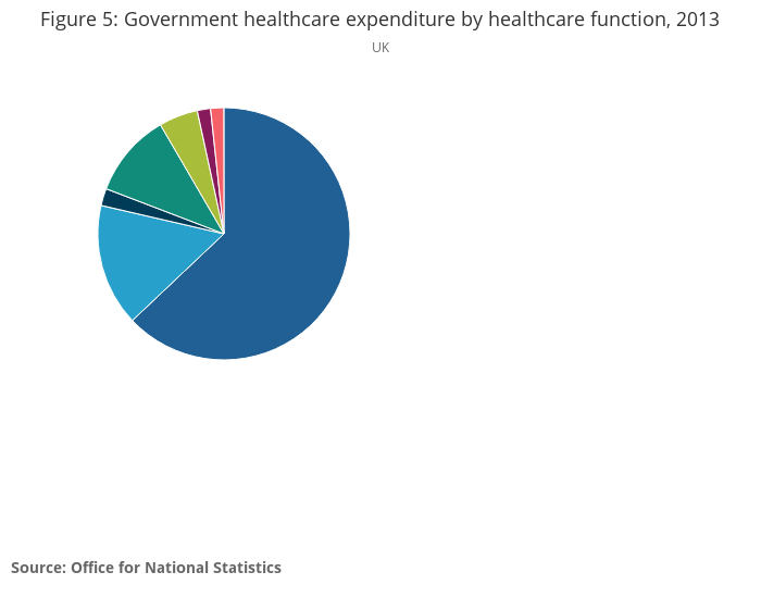 UK Health Accounts - Office for National Statistics