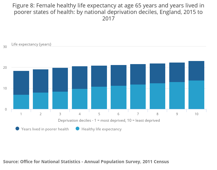 Health state life expectancies by national deprivation