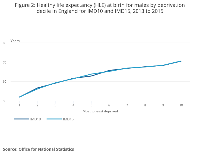 Health state life expectancies by Index of Multiple Deprivation (IMD