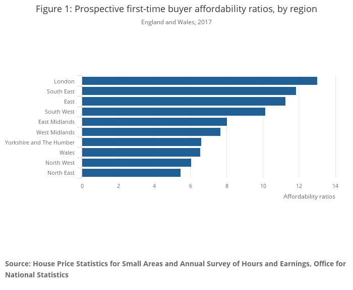 First-time buyer housing affordability in England and Wales