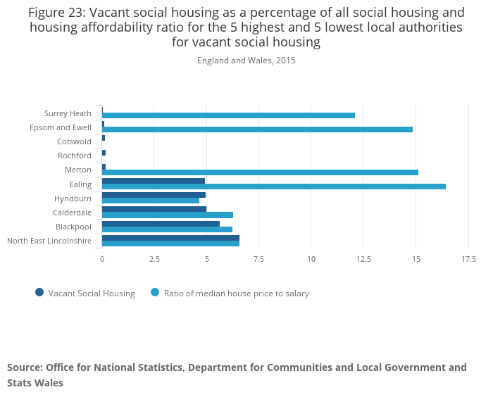 Housing Summary Measures Analysis Office For National
