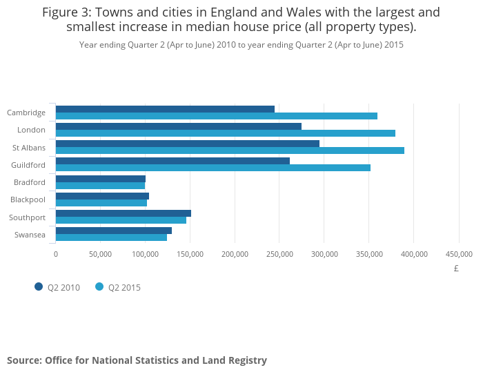 Towns and cities analysis, England and Wales, March 2016