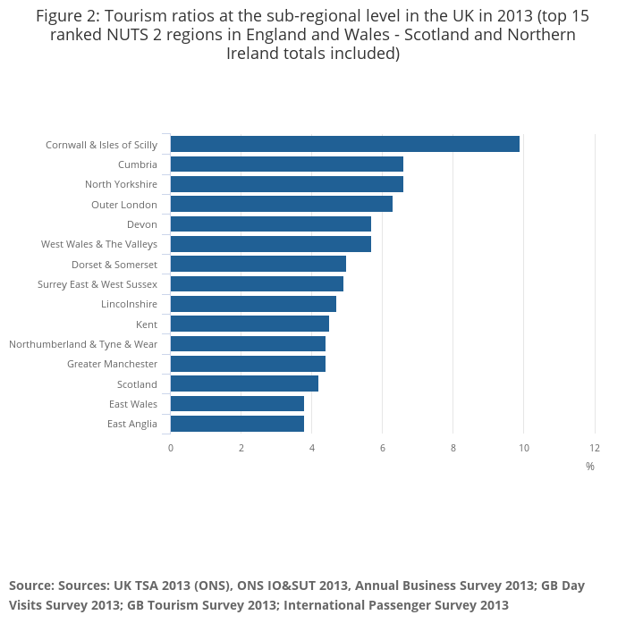 The regional value of tourism in the UK - Office for National Statistics