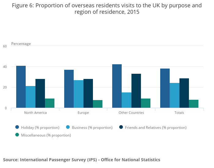 Travel Trends Office For National Statistics