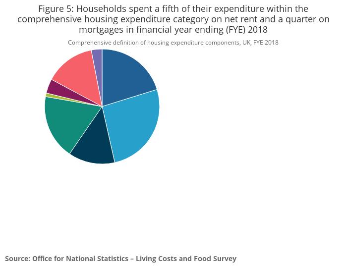 Family spending in the UK - Office for National Statistics