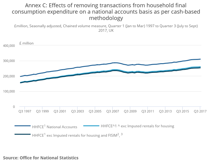Alternative Measures Of Uk Households Income And Saving Office For National Statistics