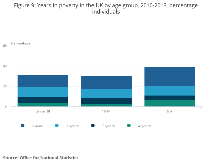 Persistent poverty in the uk and eu office for national statistics - Office for national statistics ...
