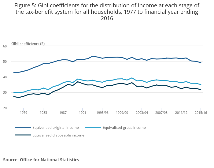 importance of national income estimates