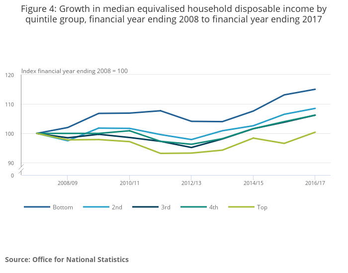 Household disposable income and inequality in the UK