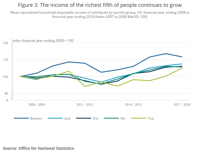 Average Household Income Uk Office For National Statistics