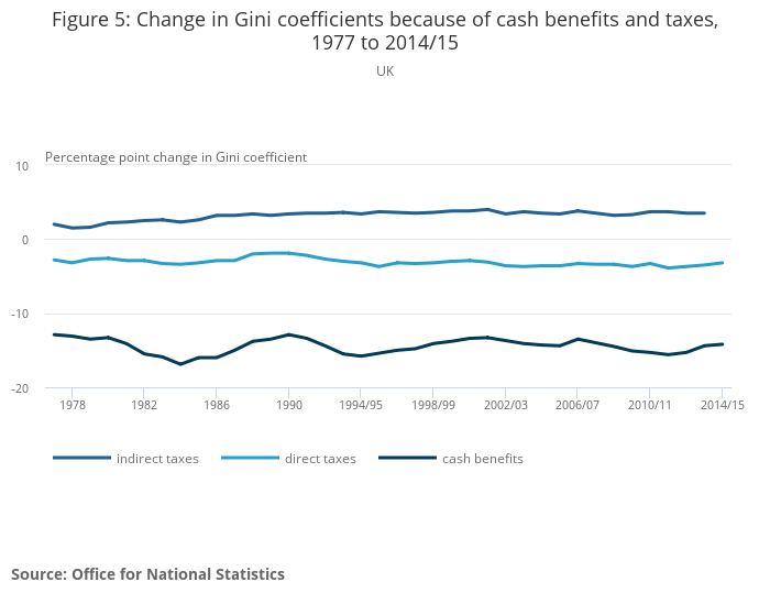 The effects of taxes and benefits on income inequality