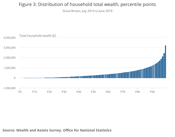 Wealth in Great Britain Wave 5 - Office for National Statistics