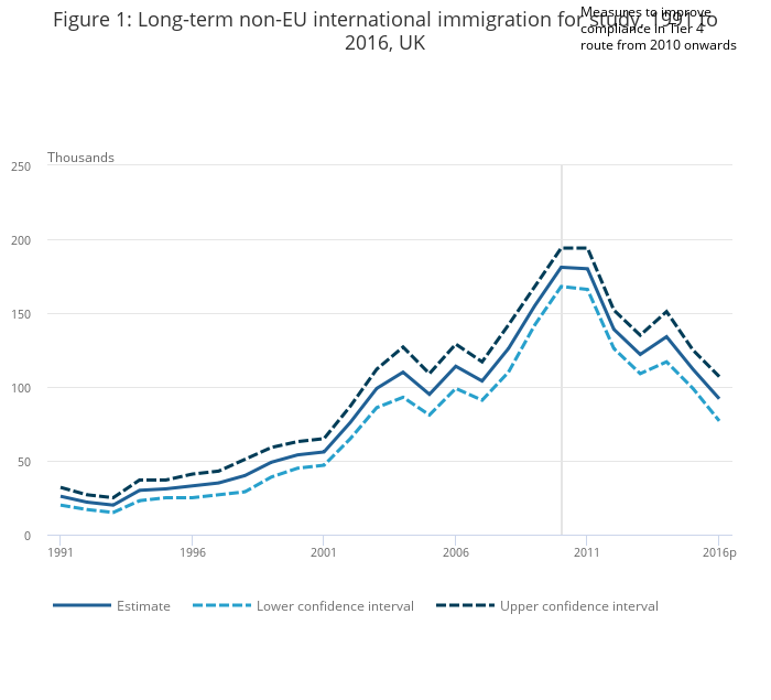 International Student Migration Research Update