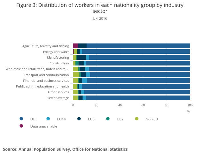 International immigration and the labour market, UK - Office for