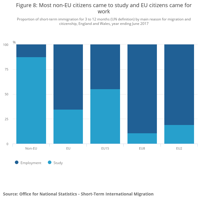 Short-Term International Migration for England and Wales