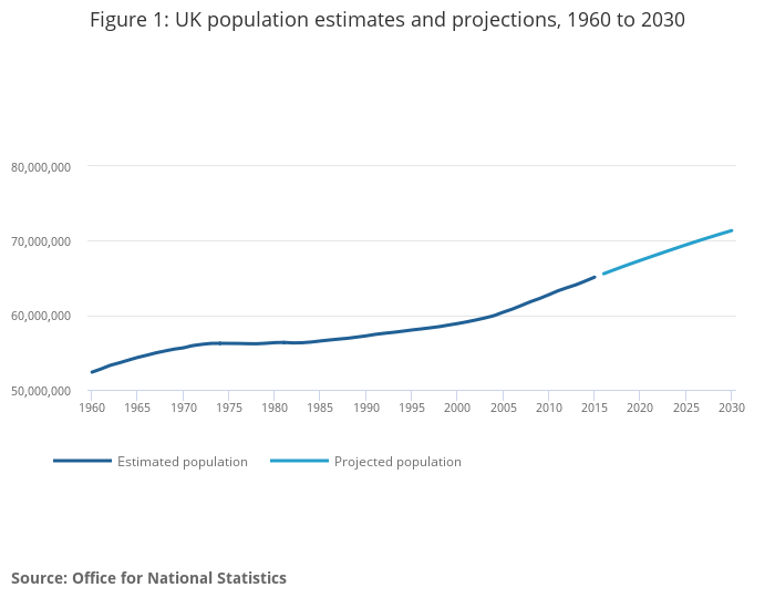 Overview of the UK population - Office for National Statistics
