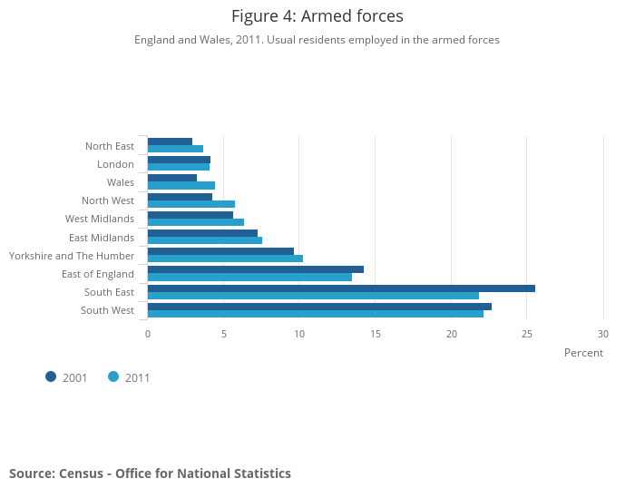2011 Census - Office for National Statistics